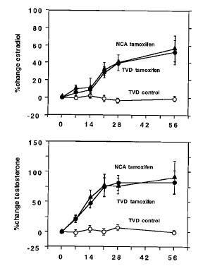 Verbesserung der Elastizität der Blutgefäße